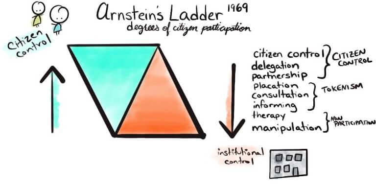 arnstein ladder